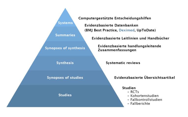 Knowledge Pyramid De